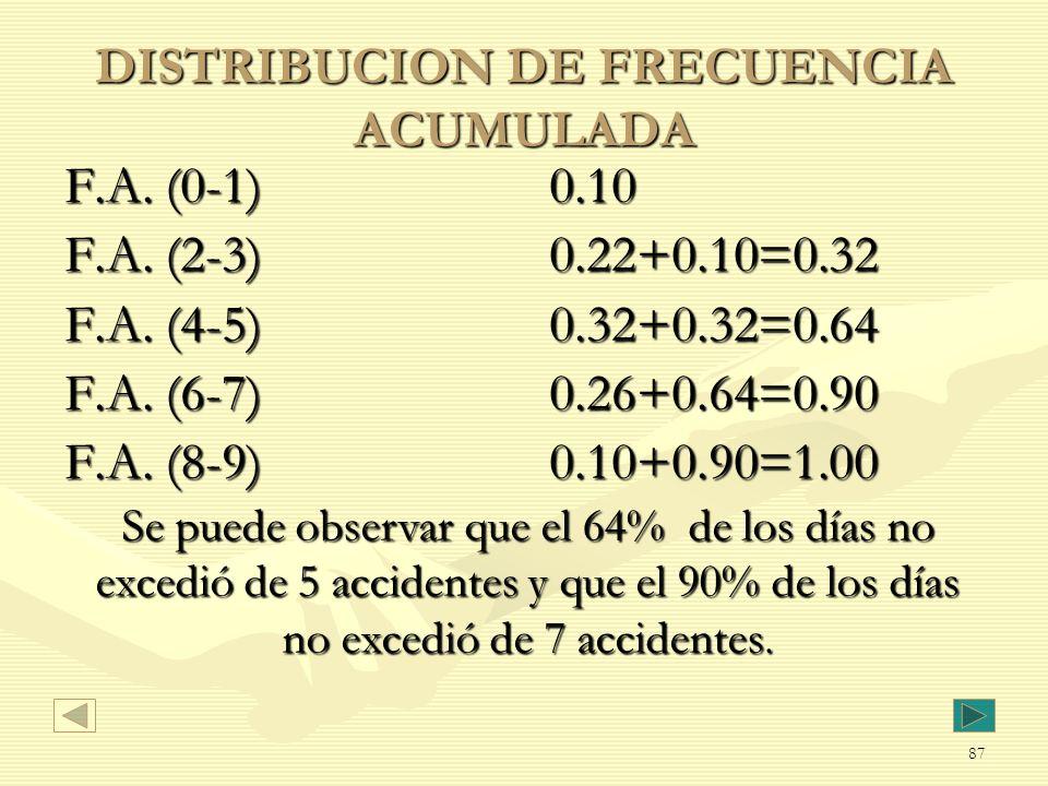 DISTRIBUCION DE FRECUENCIA ACUMULADA