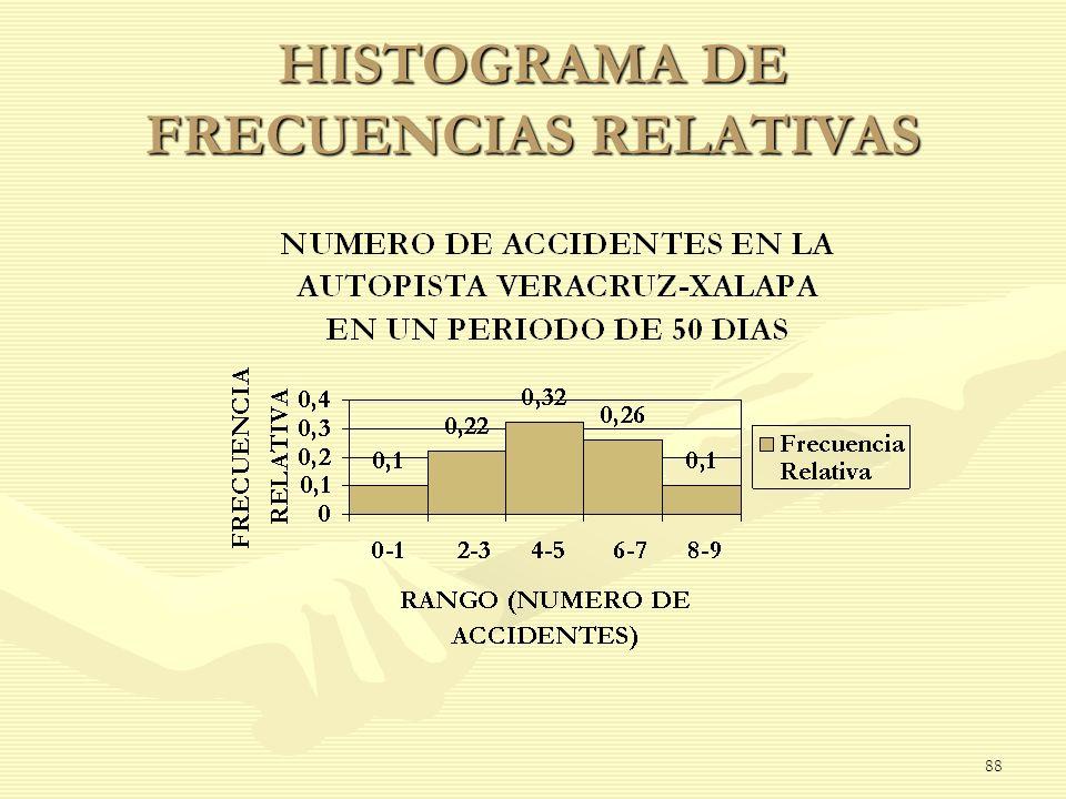 HISTOGRAMA DE FRECUENCIAS RELATIVAS