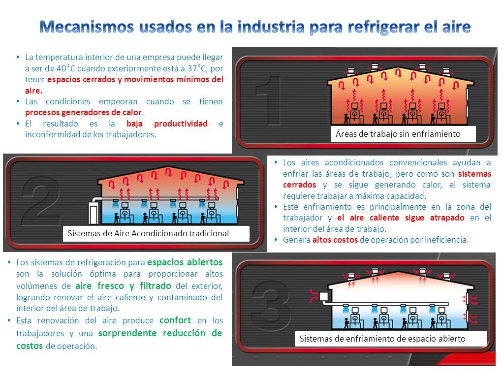 Mecanismos usados en la industria para refrigerar el aire