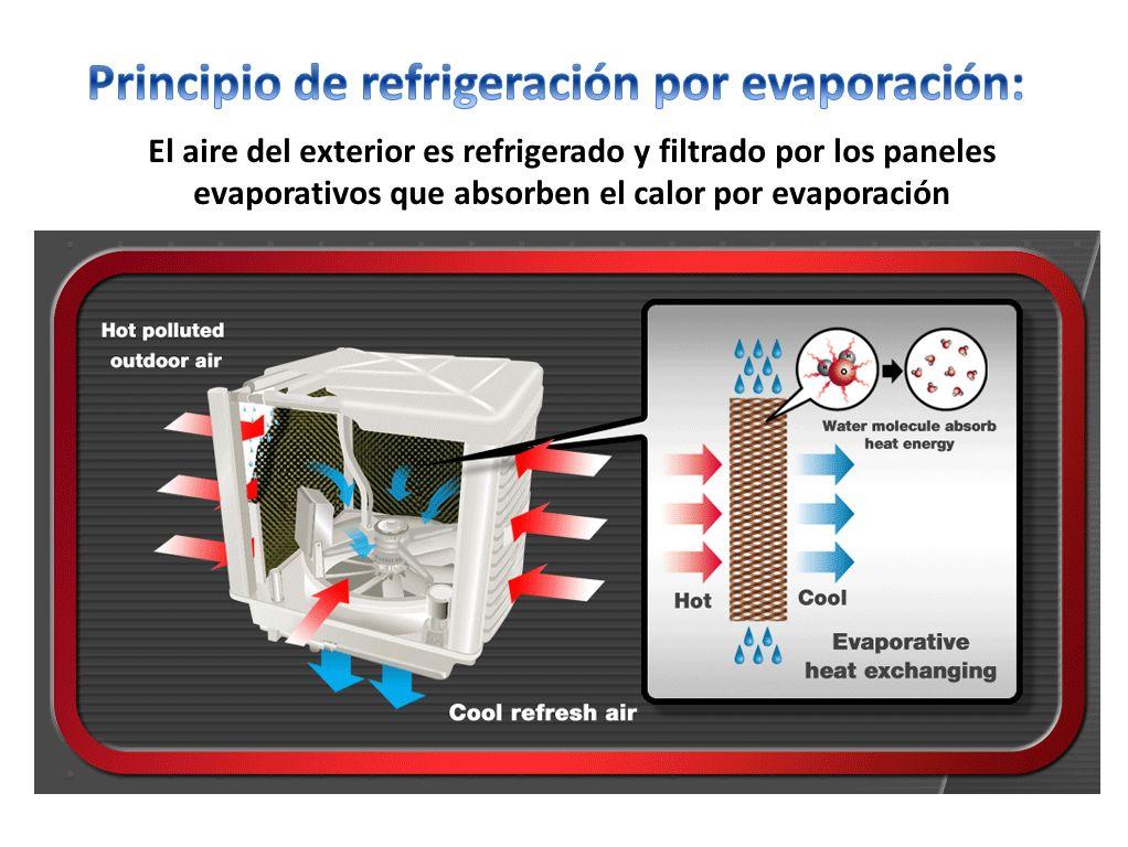 Principio de refrigeración por evaporación: