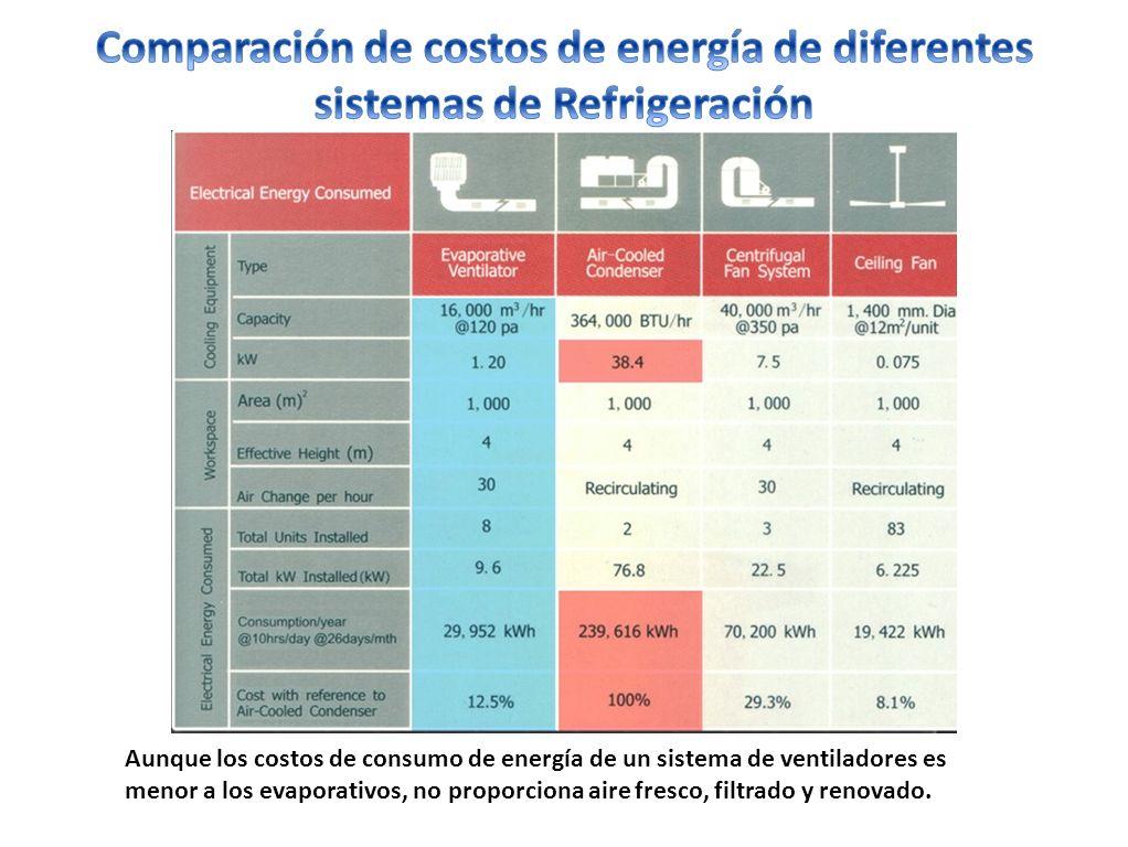 Comparación de costos de energía de diferentes sistemas de Refrigeración