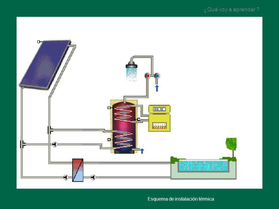 ¿Qué voy a aprender Esquema de instalación térmica