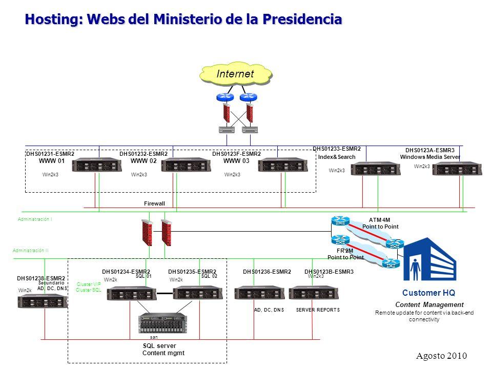 Hosting: Webs del Ministerio de la Presidencia