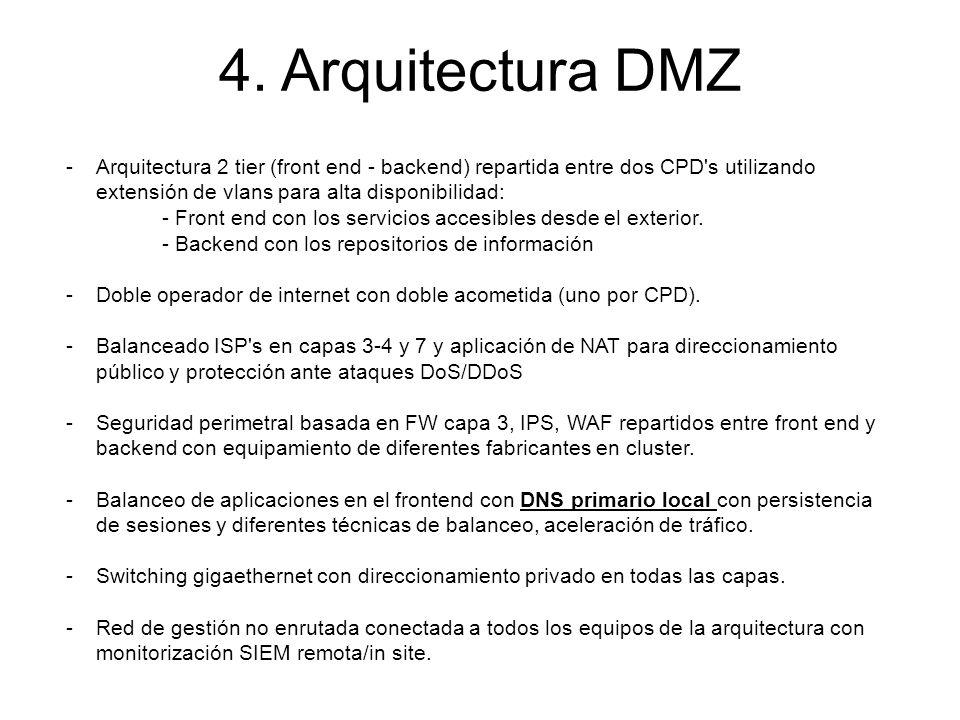 4. Arquitectura DMZ Arquitectura 2 tier (front end - backend) repartida entre dos CPD s utilizando extensión de vlans para alta disponibilidad: