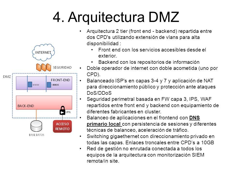 4. Arquitectura DMZ Arquitectura 2 tier (front end - backend) repartida entre dos CPD s utilizando extensión de vlans para alta disponibilidad :