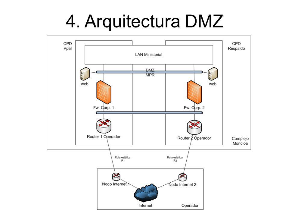 4. Arquitectura DMZ 36