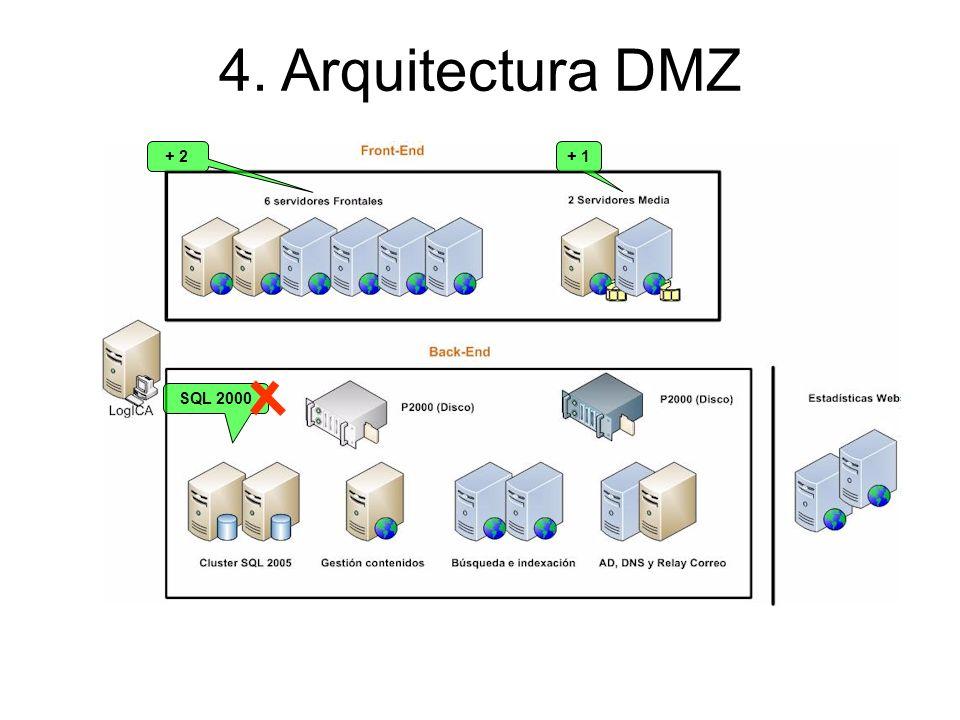 4. Arquitectura DMZ + 2 + 1 SQL 2000 37