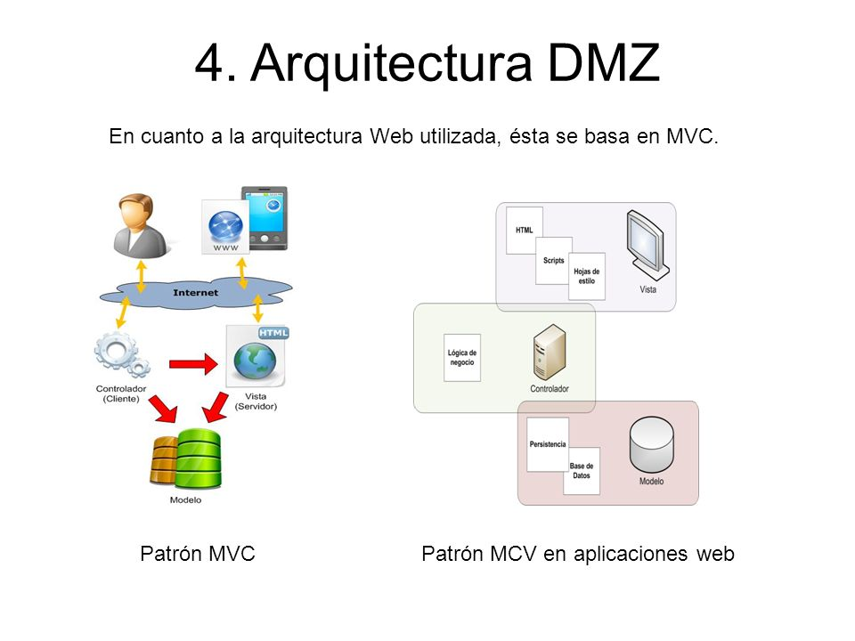 4. Arquitectura DMZ En cuanto a la arquitectura Web utilizada, ésta se basa en MVC. Patrón MVC. Patrón MCV en aplicaciones web.