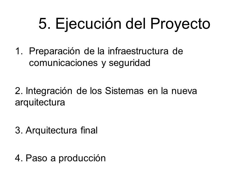 5. Ejecución del Proyecto