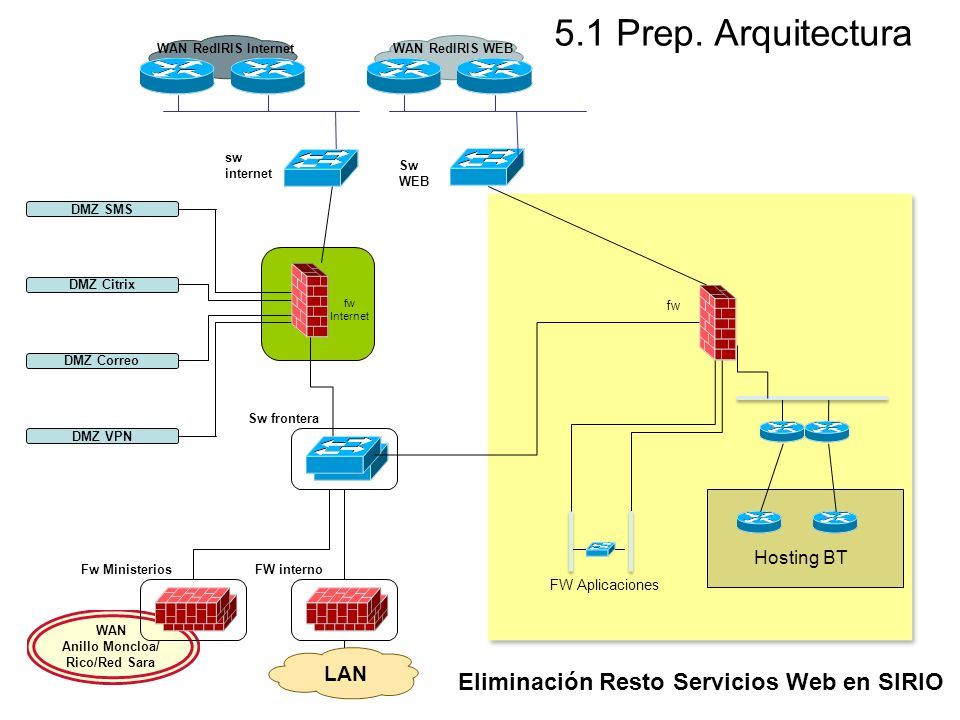 5.1 Prep. Arquitectura Eliminación Resto Servicios Web en SIRIO LAN