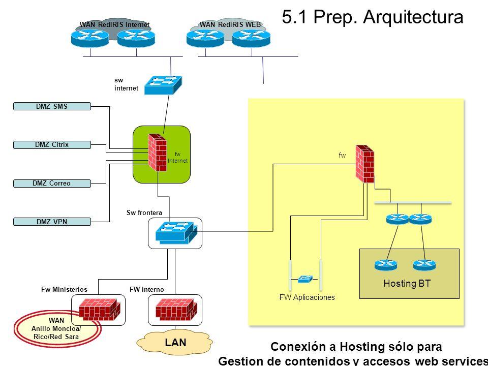 5.1 Prep. Arquitectura Conexión a Hosting sólo para
