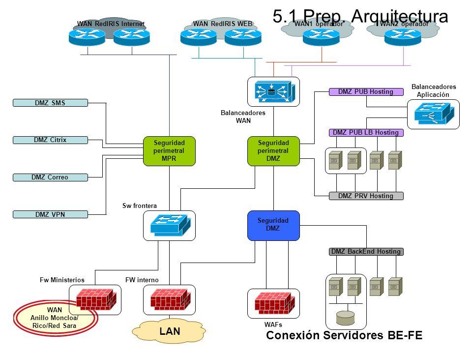 5.1 Prep. Arquitectura Conexión Servidores BE-FE LAN