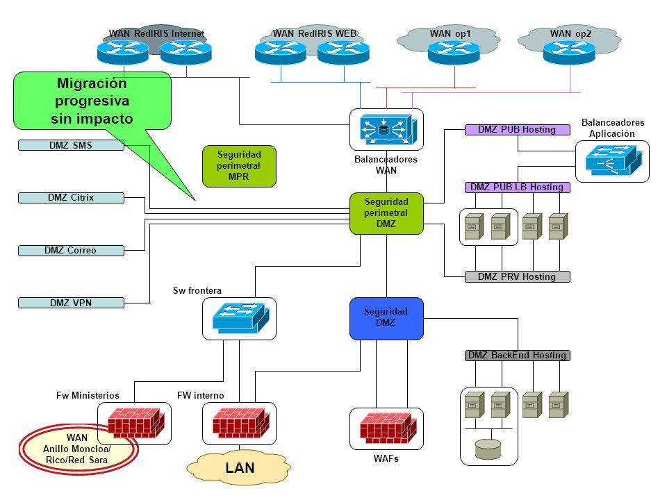 Migración progresiva sin impacto LAN