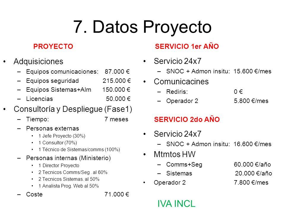 7. Datos Proyecto IVA INCL Adquisiciones Servicio 24x7 Comunicacines
