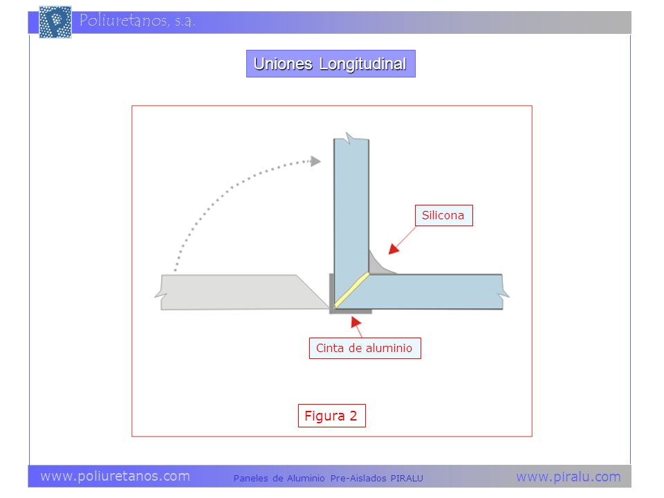 Uniones Longitudinal Silicona Cinta de aluminio Figura 2