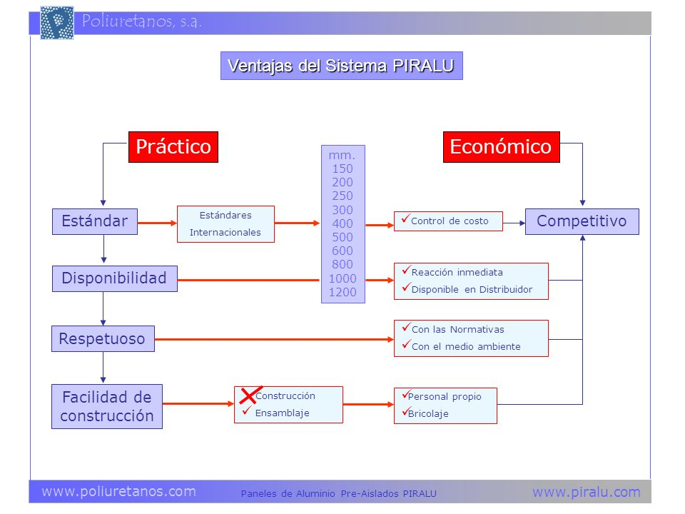 Práctico Económico Ventajas del Sistema PIRALU Estándar Competitivo