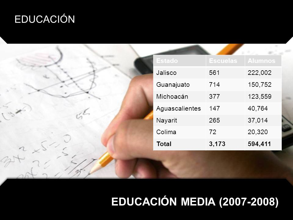 EDUCACIÓN MEDIA (2007-2008) EDUCACIÓN Estado Escuelas Alumnos Jalisco