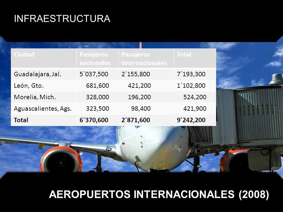 AEROPUERTOS INTERNACIONALES (2008)