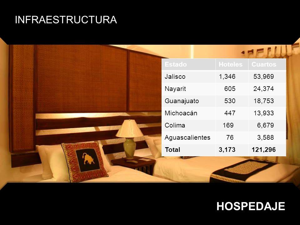 HOSPEDAJE INFRAESTRUCTURA Estado Hoteles Cuartos Jalisco 1,346 53,969