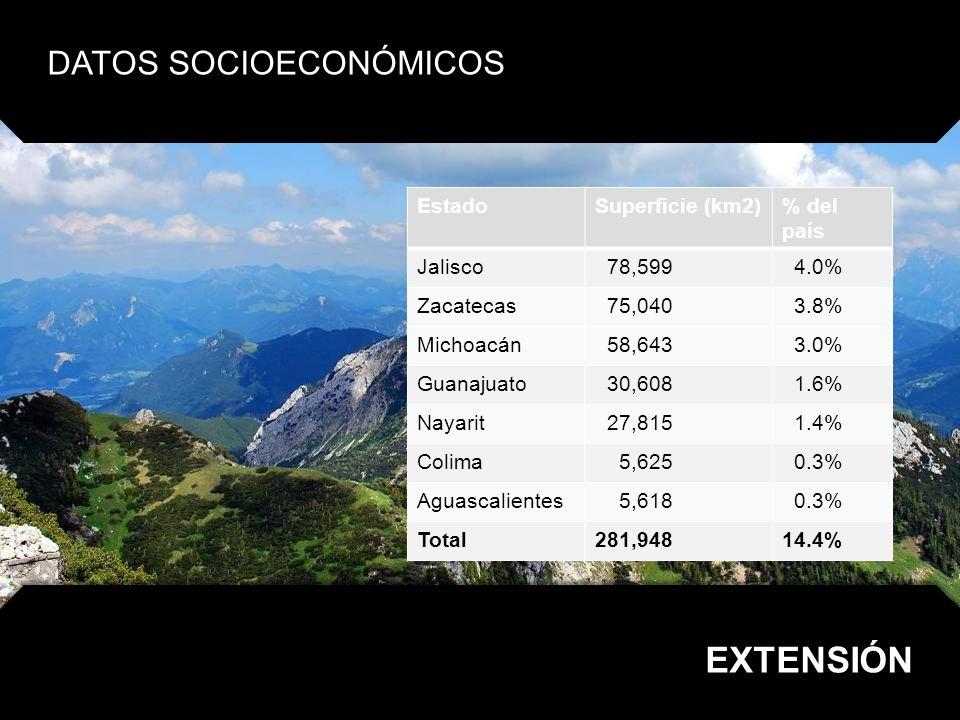 EXTENSIÓN DATOS SOCIOECONÓMICOS Estado Superficie (km2) % del país