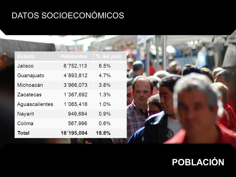 POBLACIÓN DATOS SOCIOECONÓMICOS Estado Habitantes % del país Jalisco