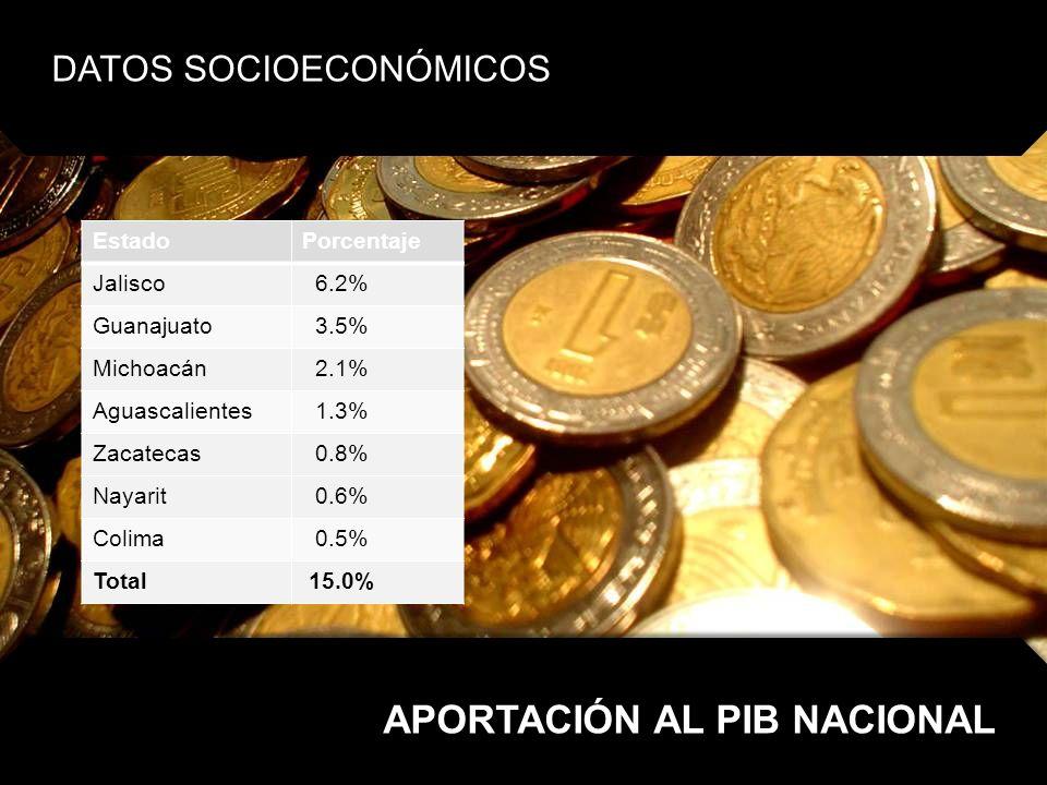 APORTACIÓN AL PIB NACIONAL