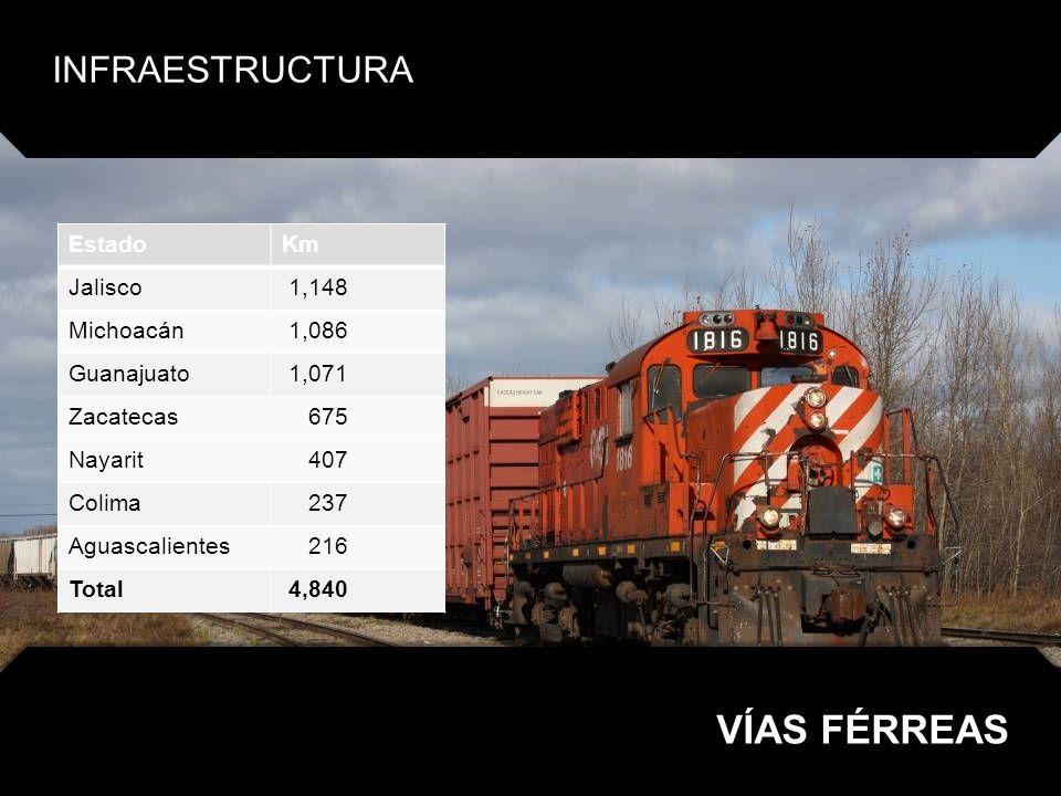 VÍAS FÉRREAS INFRAESTRUCTURA Estado Km Jalisco 1,148 Michoacán 1,086