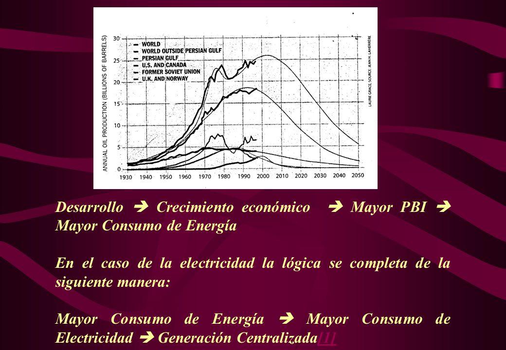 Desarrollo  Crecimiento económico  Mayor PBI  Mayor Consumo de Energía