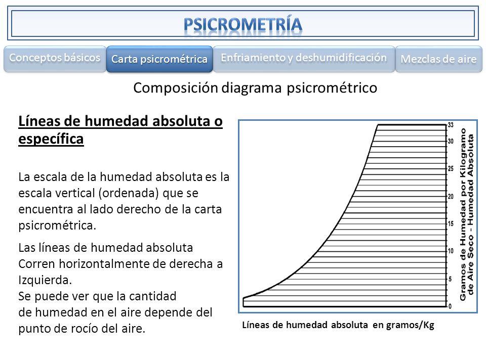 PSICROMETRÍA Composición diagrama psicrométrico