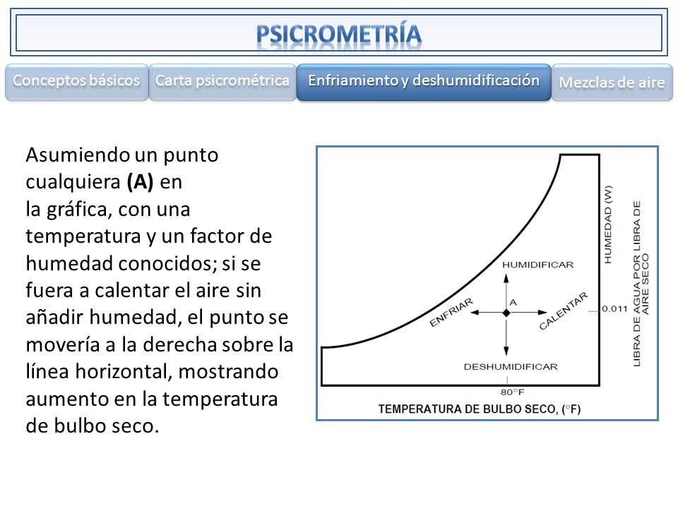 Enfriamiento y deshumidificación