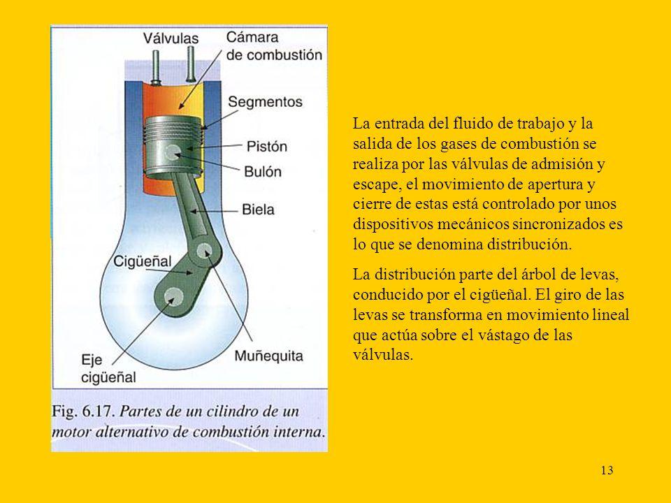La entrada del fluido de trabajo y la salida de los gases de combustión se realiza por las válvulas de admisión y escape, el movimiento de apertura y cierre de estas está controlado por unos dispositivos mecánicos sincronizados es lo que se denomina distribución.