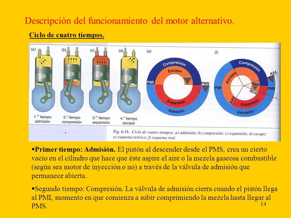 Descripción del funcionamiento del motor alternativo.