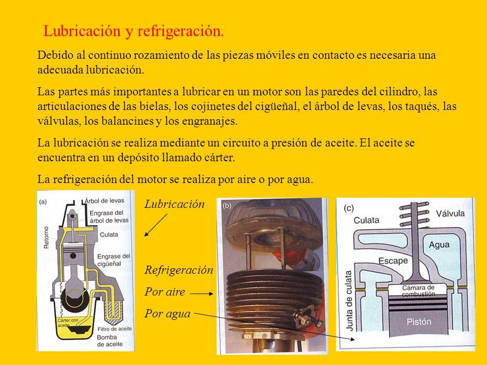 Lubricación y refrigeración.