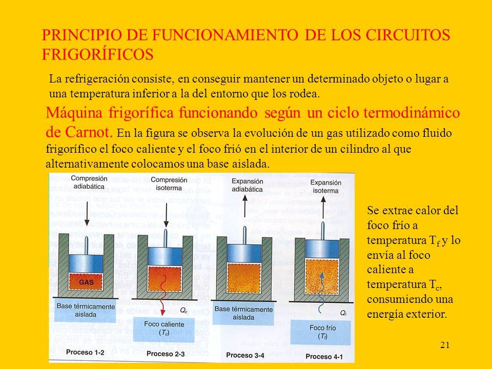 PRINCIPIO DE FUNCIONAMIENTO DE LOS CIRCUITOS FRIGORÍFICOS