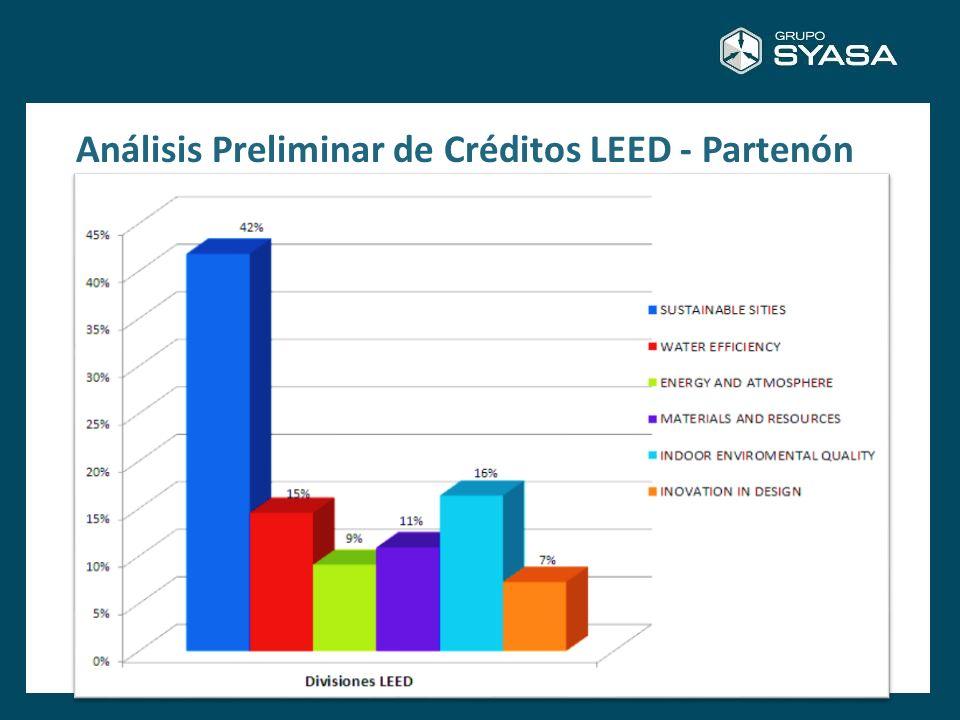 Análisis Preliminar de Créditos LEED - Partenón