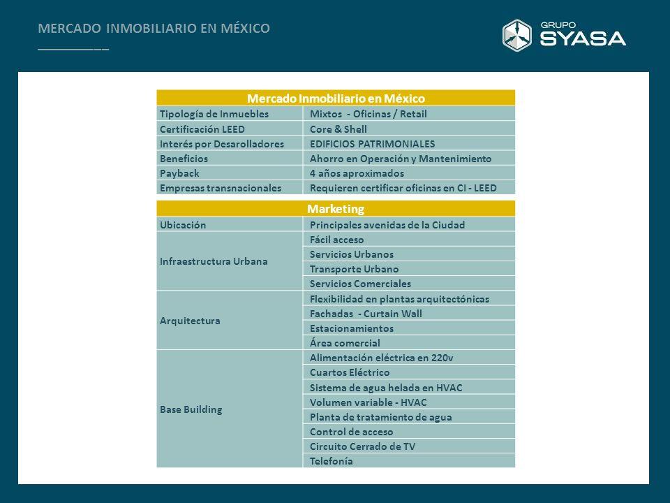 Mercado Inmobiliario en México