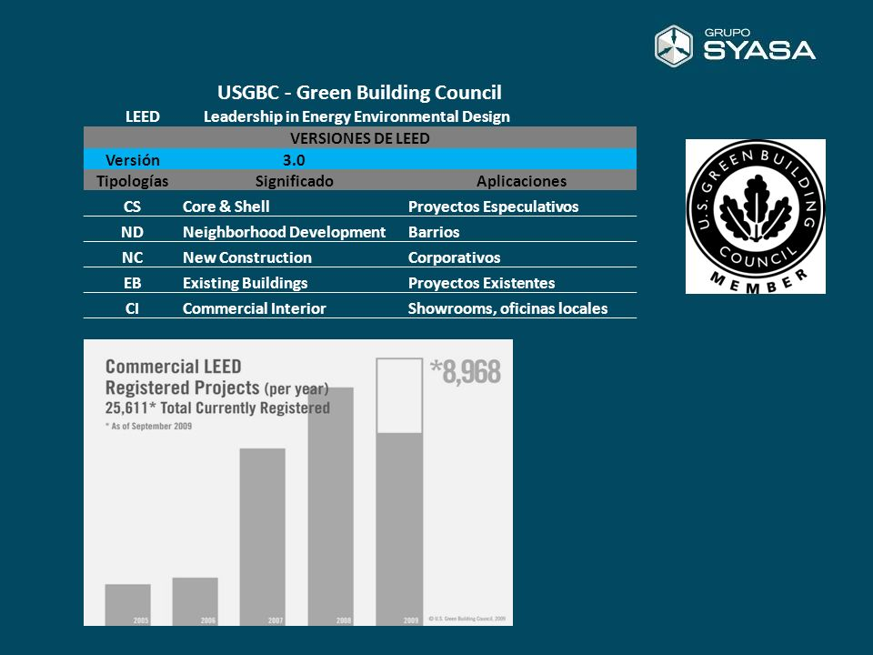 USGBC - Green Building Council