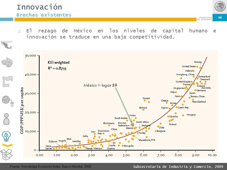 Innovación Brechas existentes