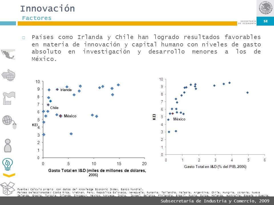 Innovación Factores.
