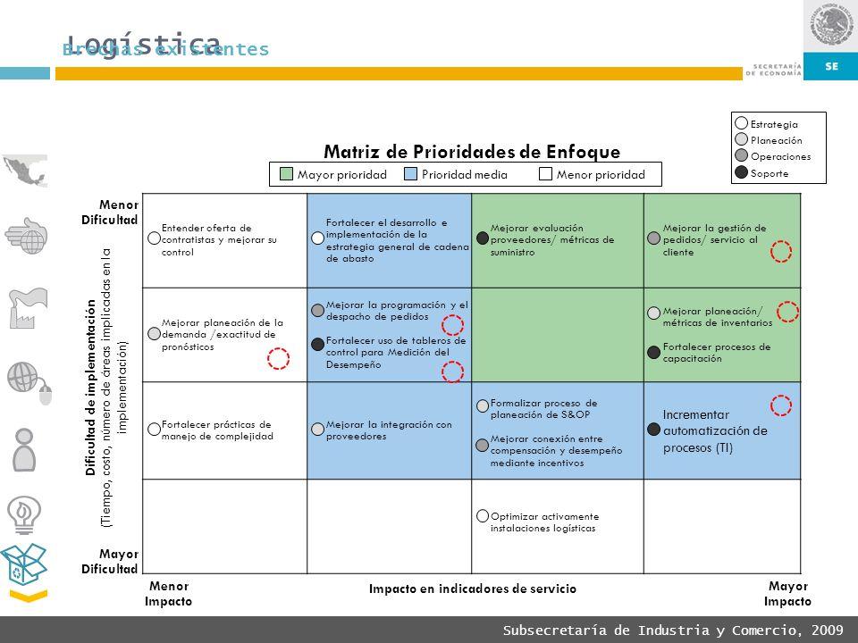 Logística Matriz de Prioridades de Enfoque Brechas existentes