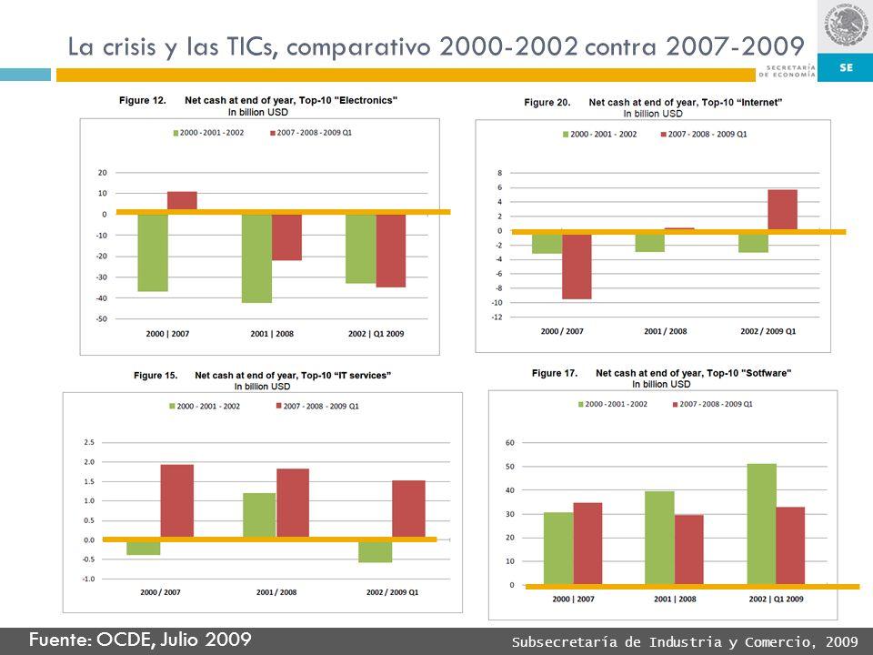 La crisis y las TICs, comparativo 2000-2002 contra 2007-2009
