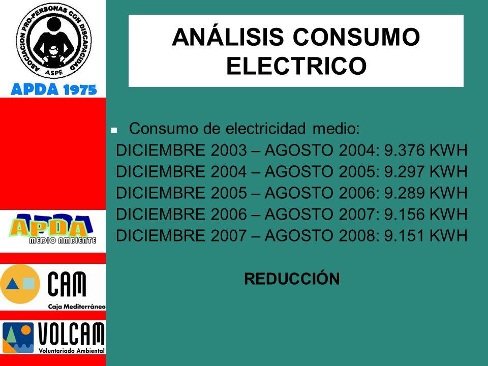 ANÁLISIS CONSUMO ELECTRICO