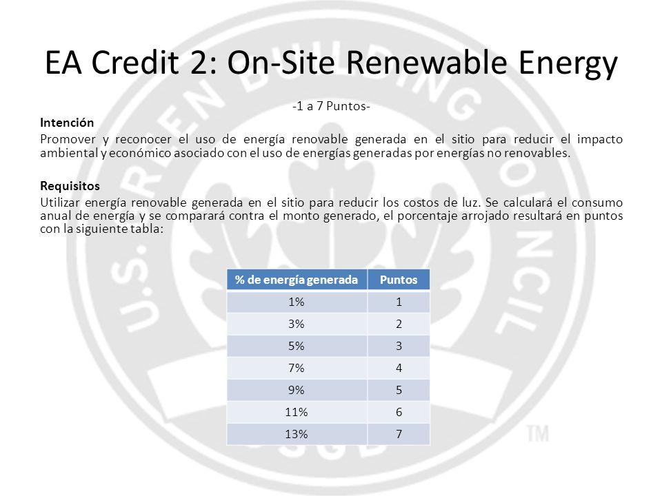 EA Credit 2: On-Site Renewable Energy