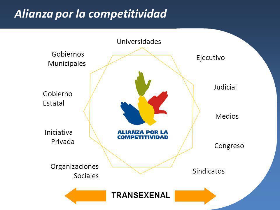Alianza por la competitividad
