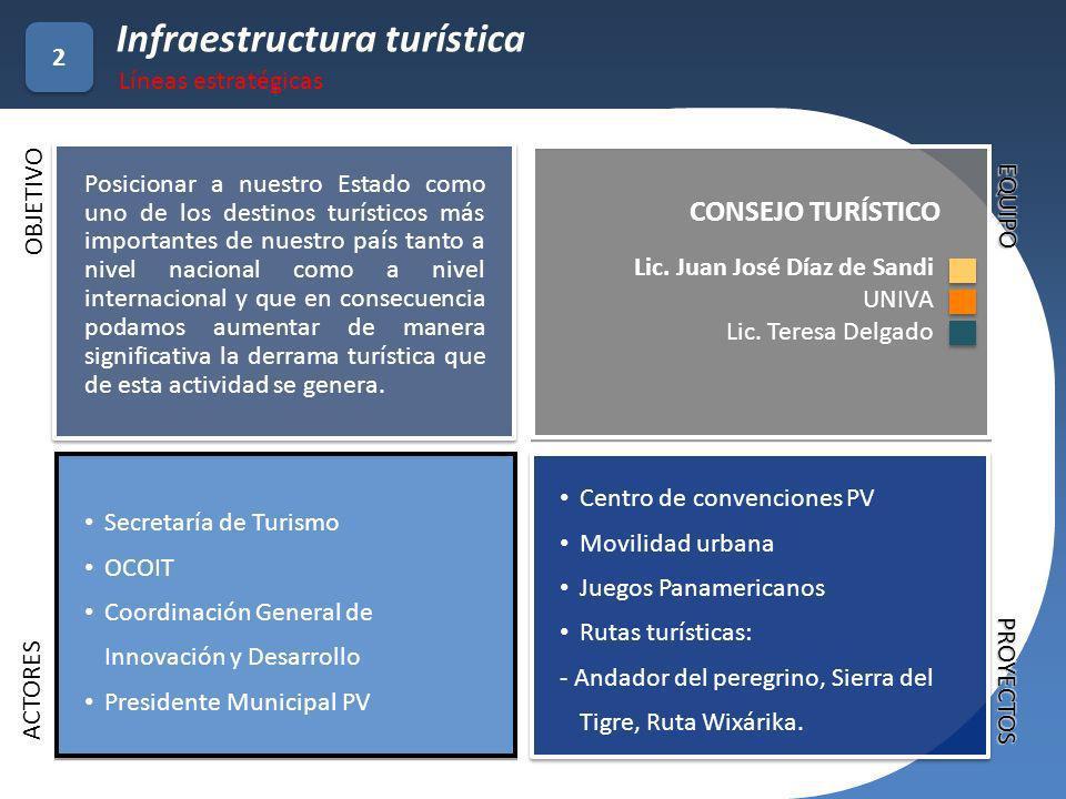 Infraestructura turística