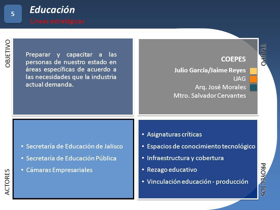 Educación COEPES 5 Líneas estratégicas OBJETIVO EQUIPO