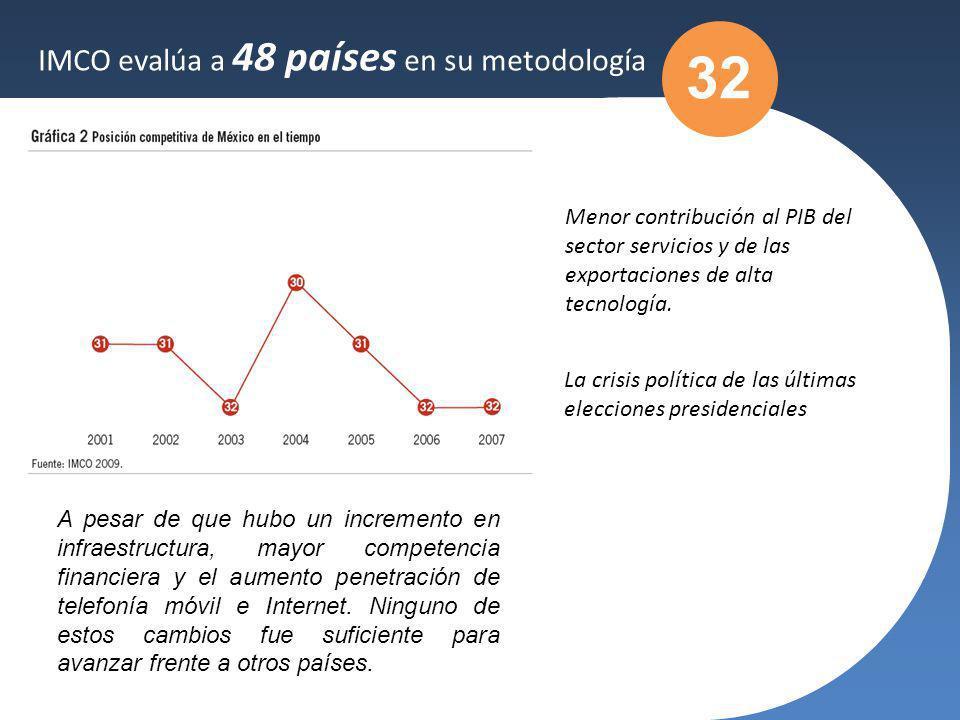 32 IMCO evalúa a 48 países en su metodología