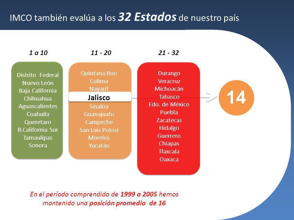 14 IMCO también evalúa a los 32 Estados de nuestro país Jalisco 1 a 10