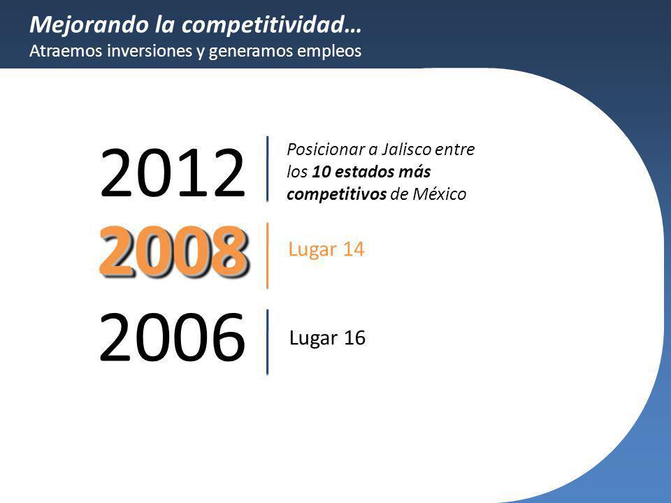 2012 2008 2006 Mejorando la competitividad… Lugar 14 Lugar 16
