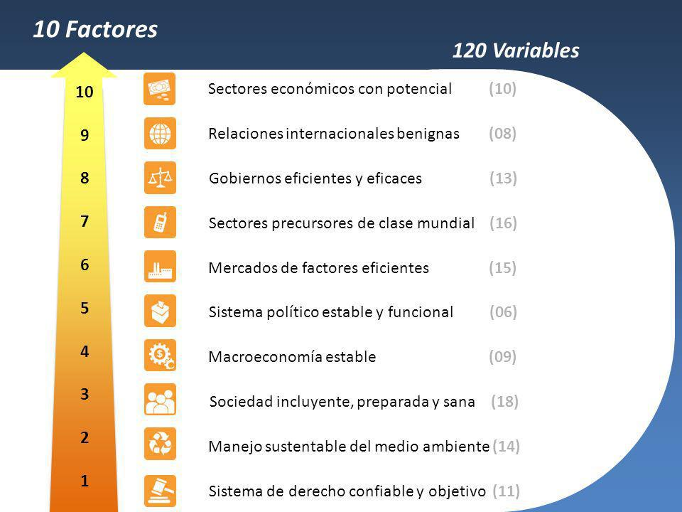10 Factores 120 Variables. 10. 9. 8. 7. 6. 5. 4. 3. 2. 1. Sectores económicos con potencial (10)